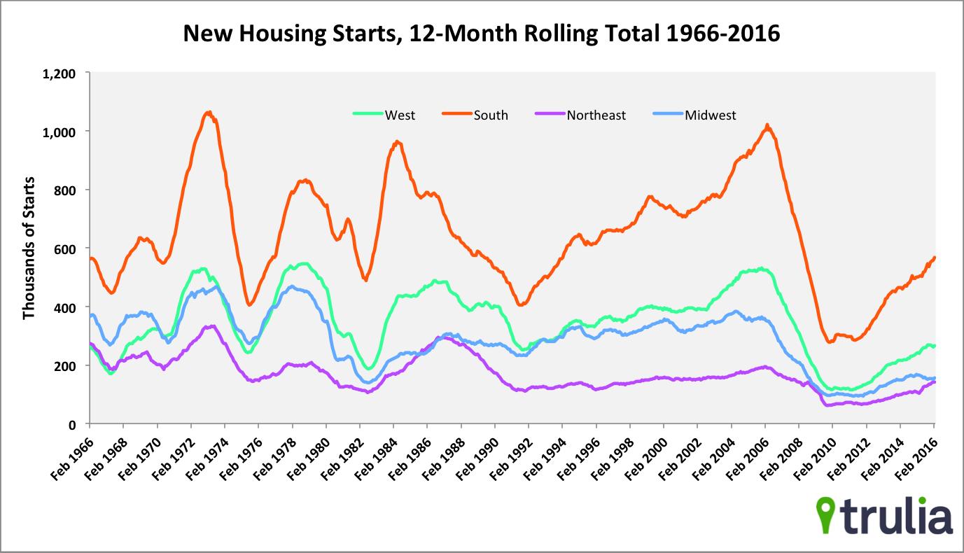 Housing starts 2 feb 16