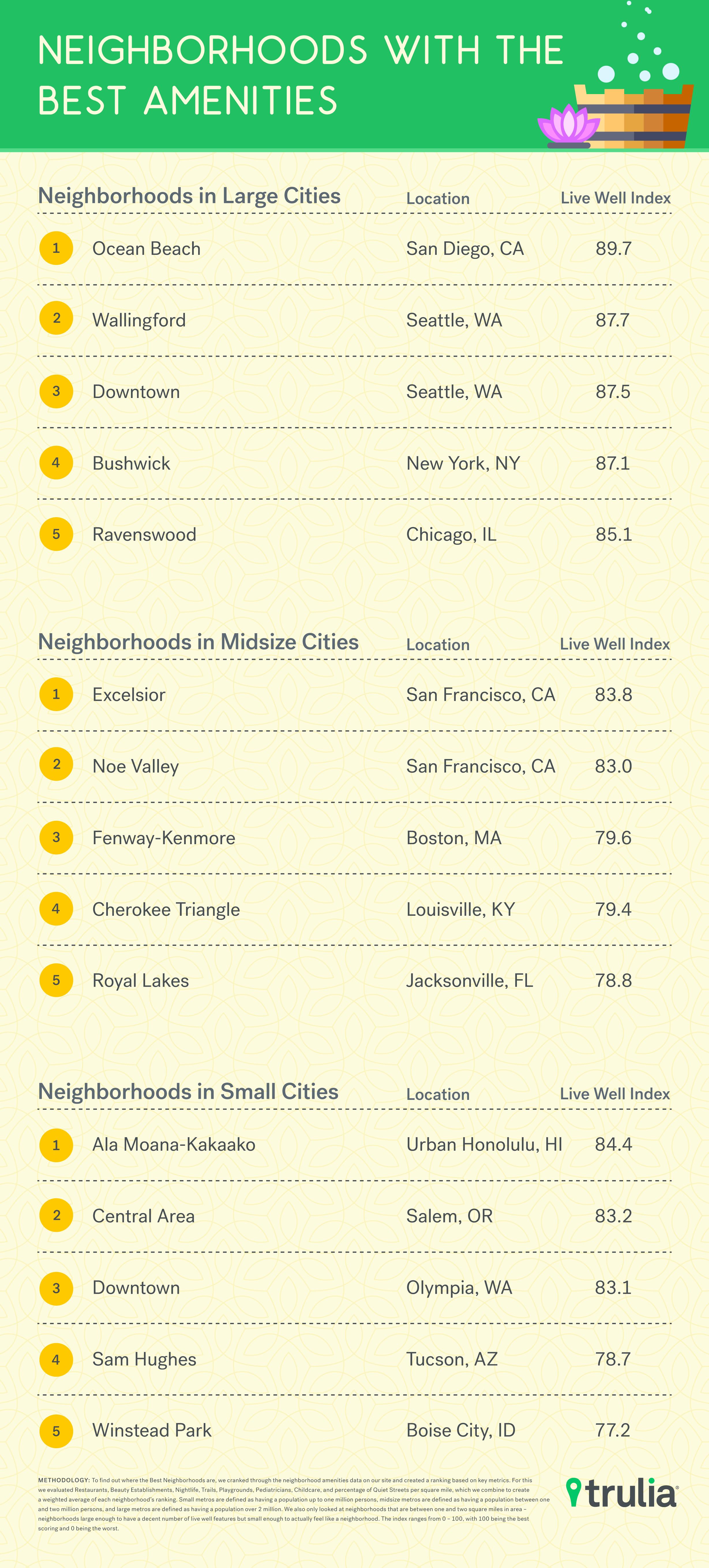 The Best Neighborhoods In America
