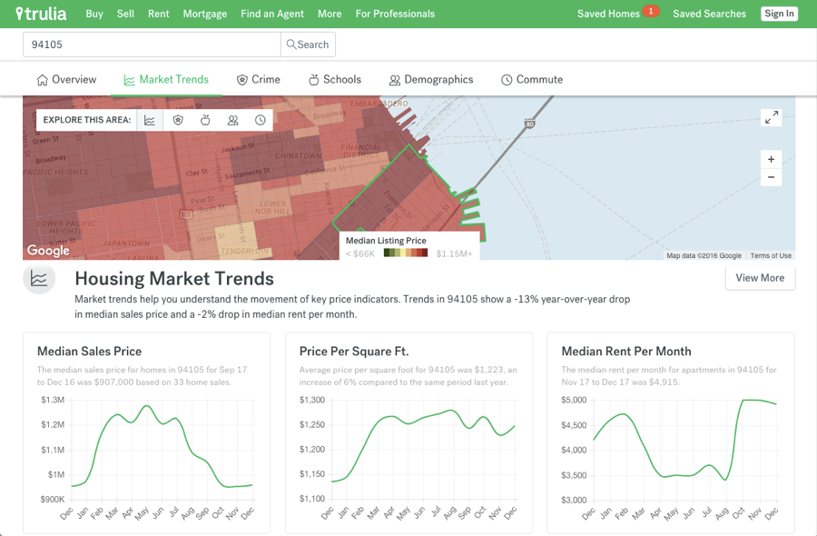 Discover your neighborhood with new local info pages on trulia new trulia local info publicscrutiny Gallery
