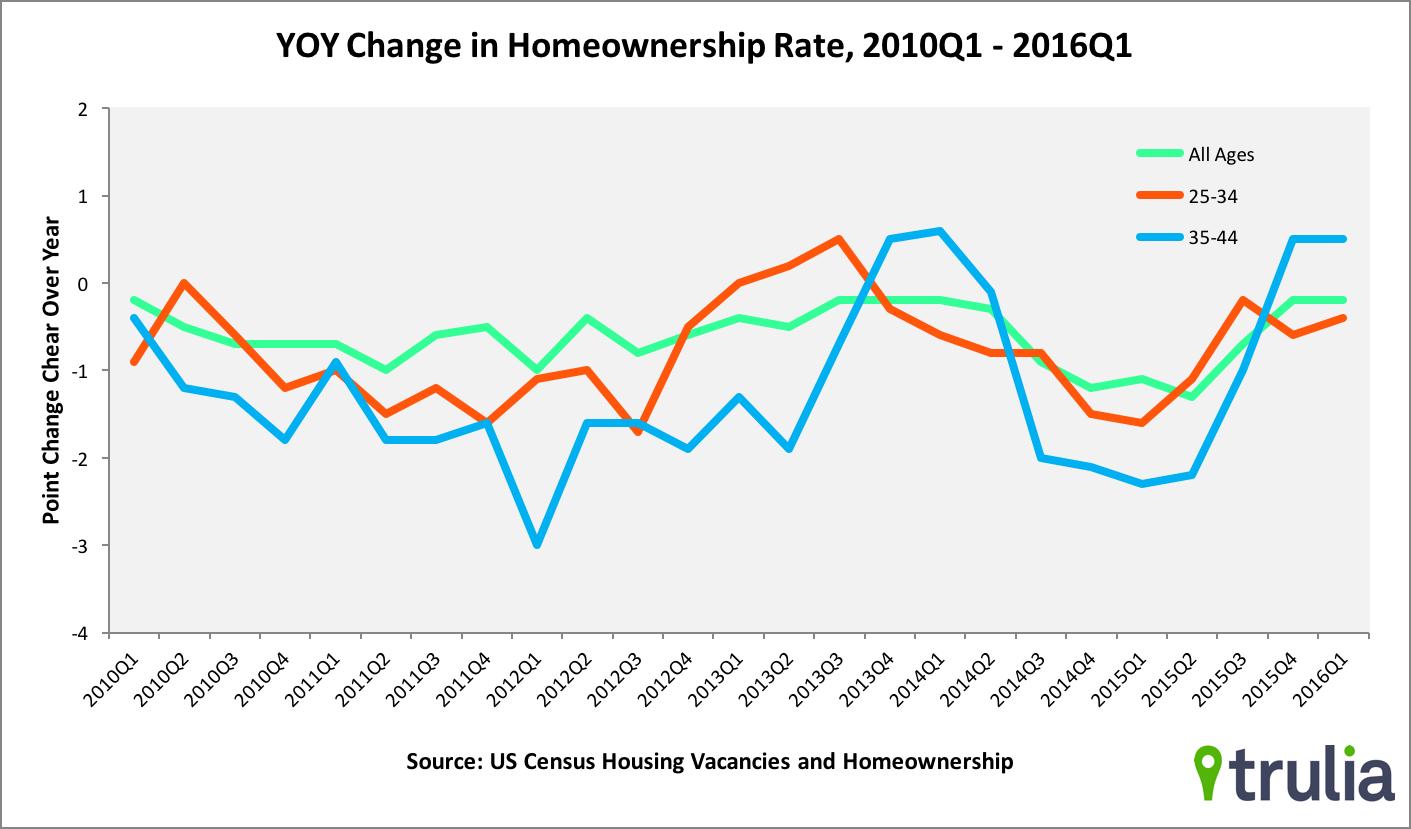 homeownership rate 3-16