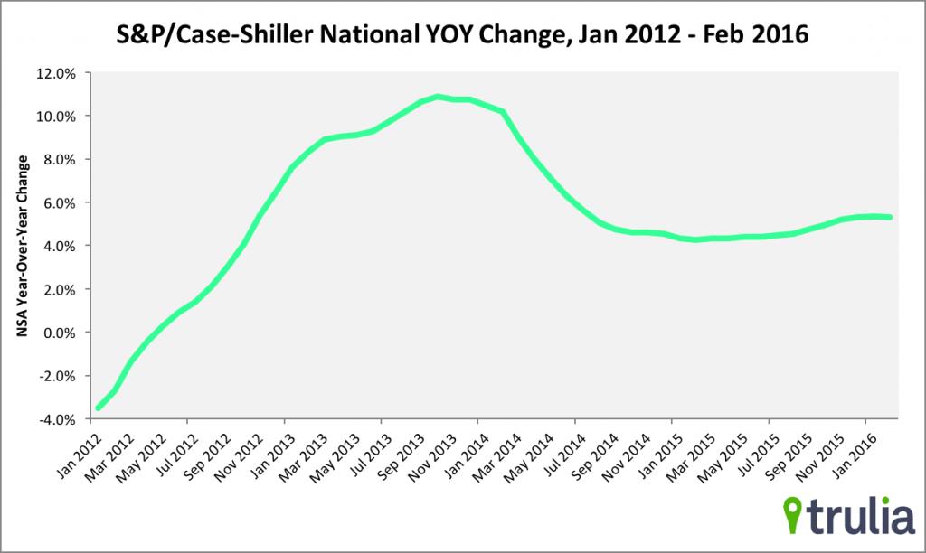 Case-Shiller National Home Price Index, Feb 2016