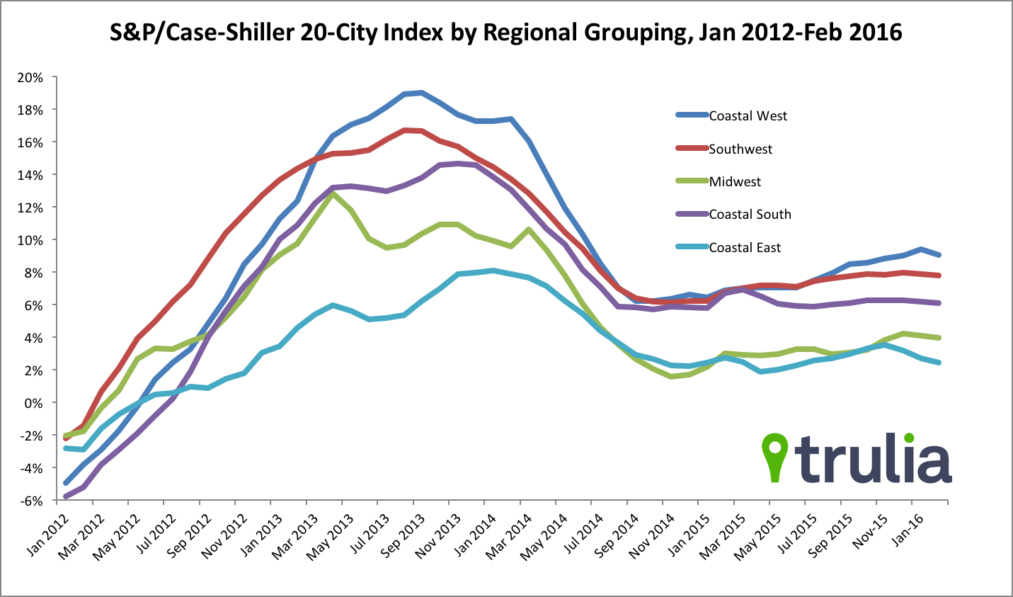 u s housing market may be stabilizing as home price growth slows