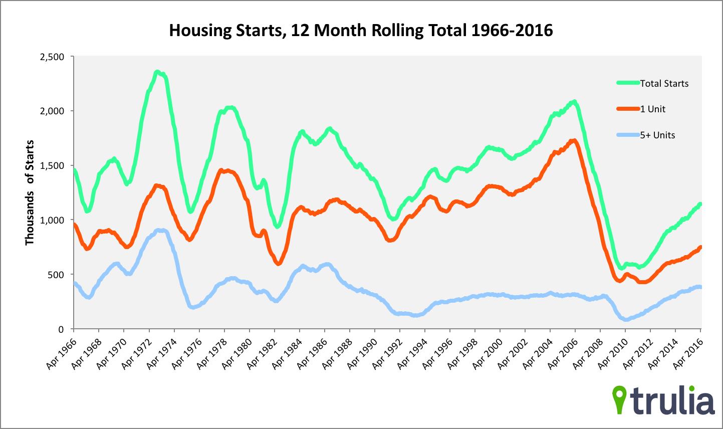 housing starts 2 april 16