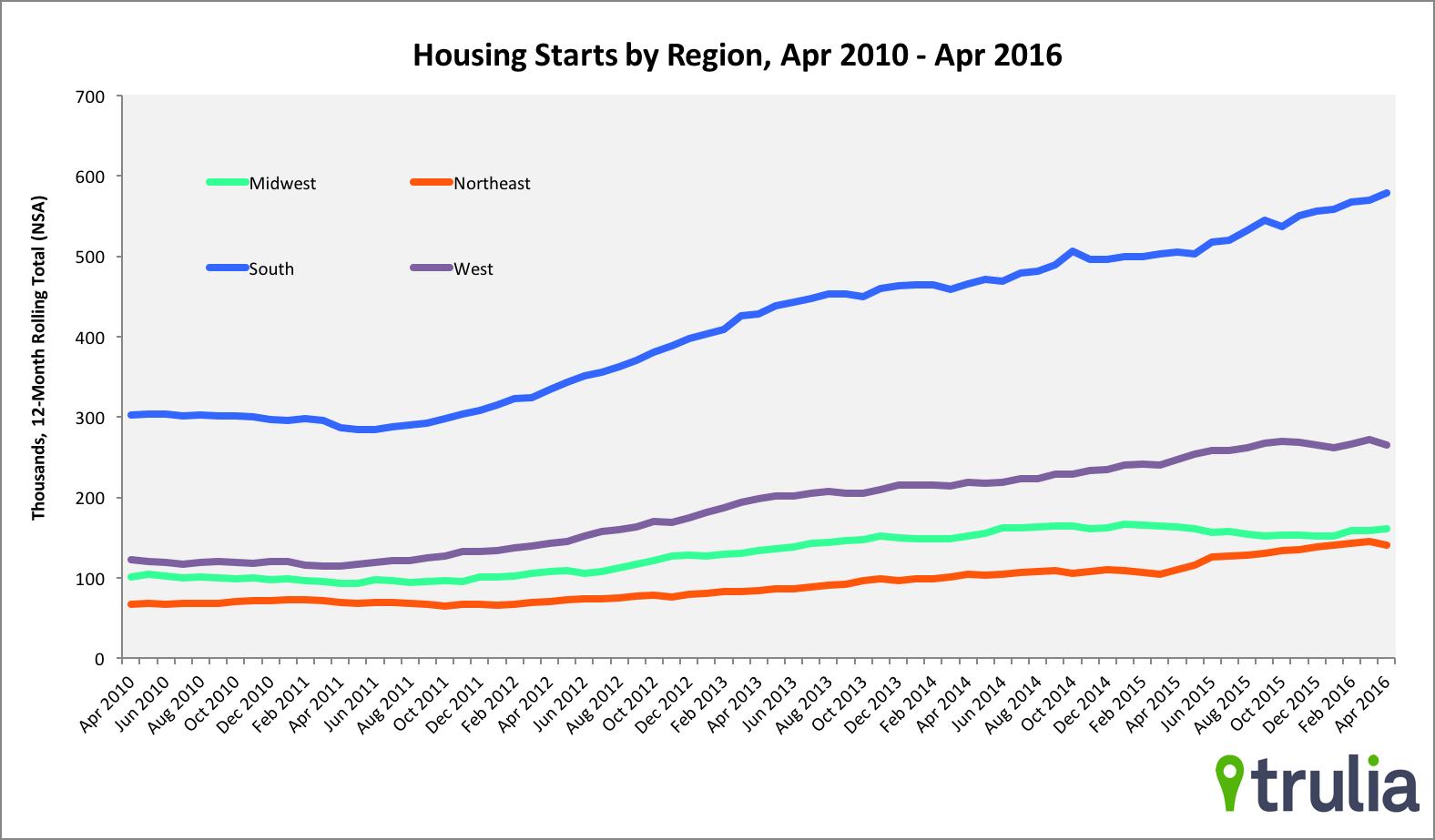 april housing starts 16