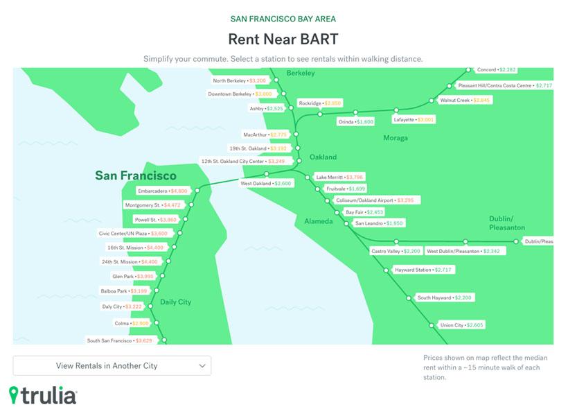 Median rental pricing at each transit stop along BART