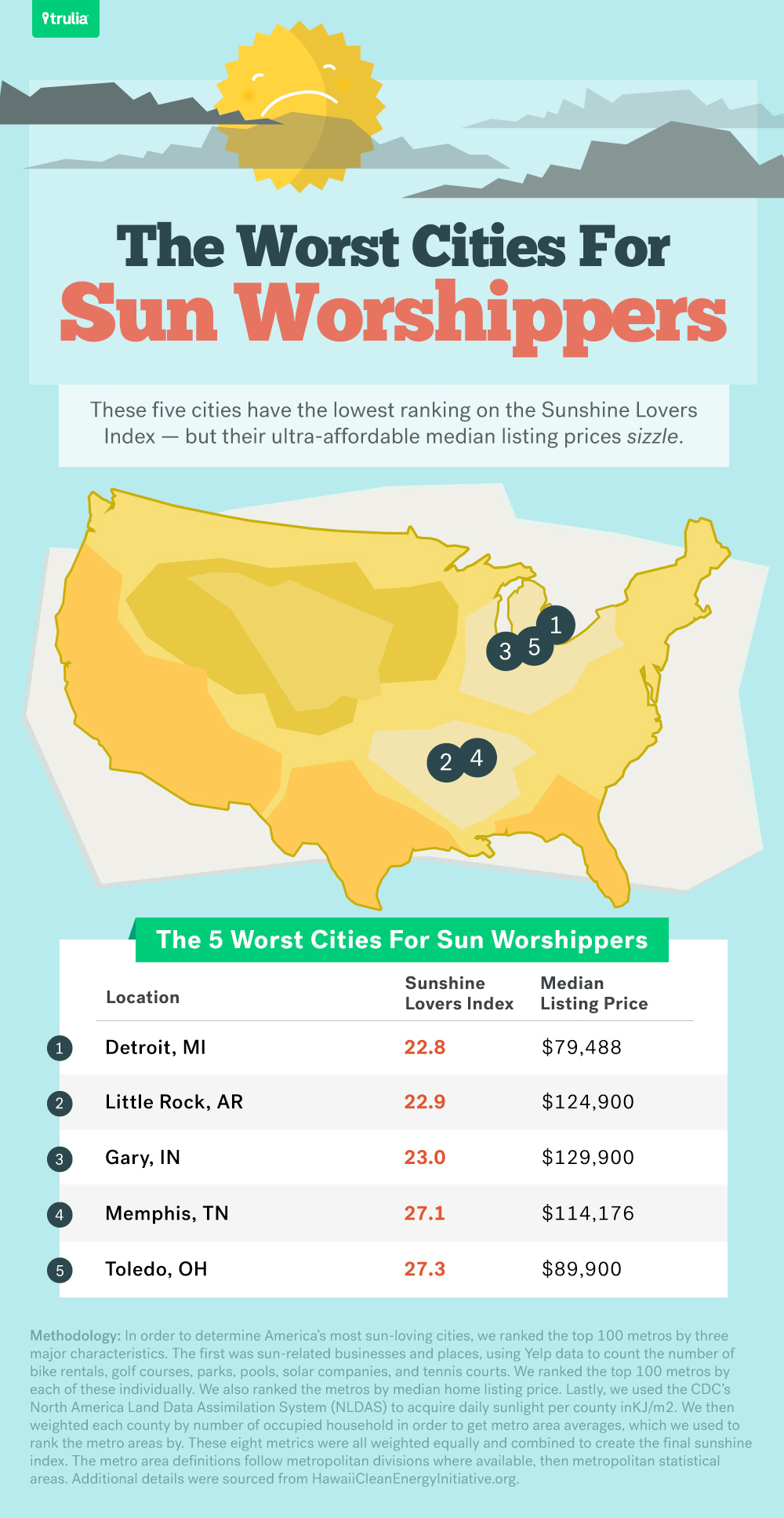 sunniest cities in the us