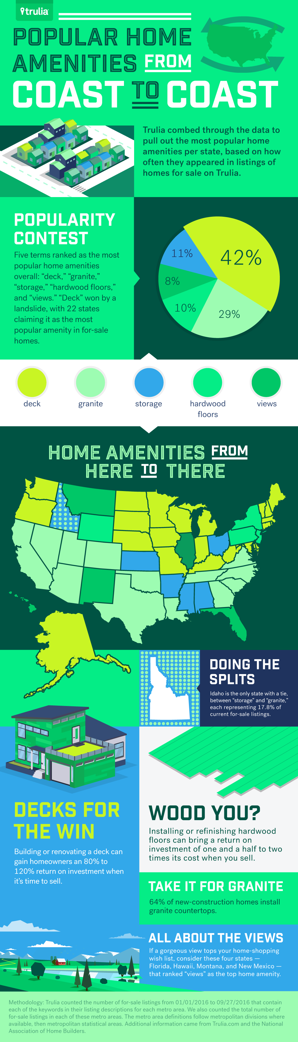 what homebuyers are looking for