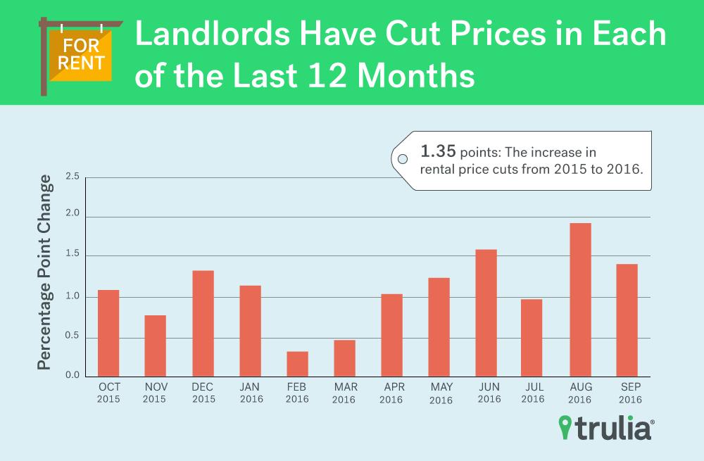 pricecuts_rentcut_pitchgraphic