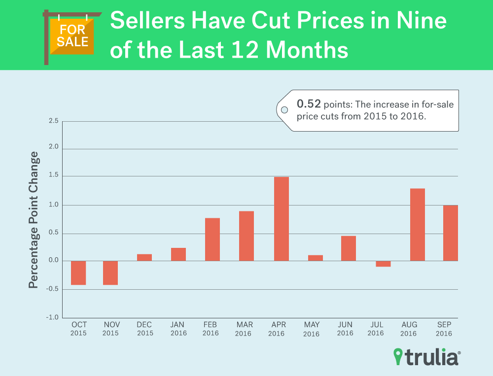 pricecuts_salecut_pitchgraphic