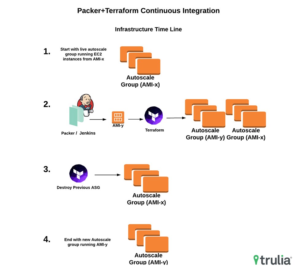 Terraform Modules and Continuous Deployments - Trulia's Blog