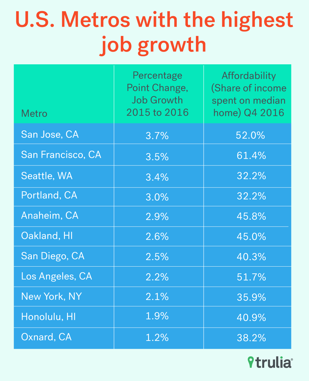 Amazing As A Result, Seattle Saw A 3.4% Increase In Job Growth From 2015