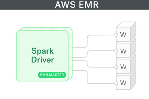 AWS EMR as an Ad-Hoc Spark Development Environment - Trulia's Blog