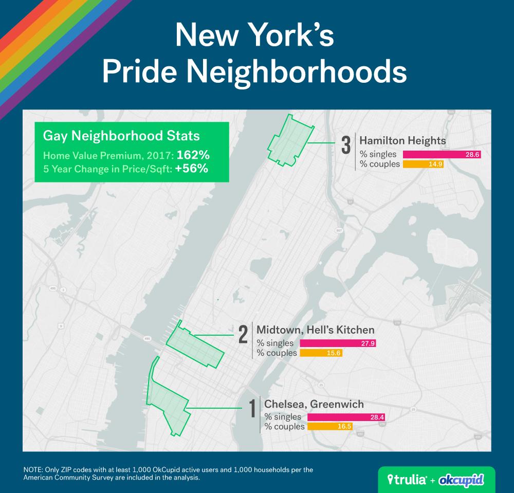 Pride in the Neighborhood - Trulia's Blog