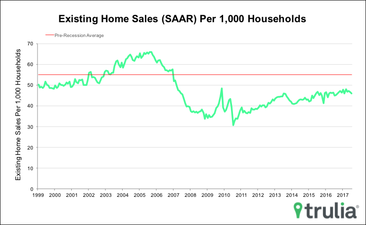 On A Positive Note Homebuyers Gobbled Up Inventory As Low Mortgage Rates Continue To Push Housing Demand With The Share Of Sold At 255 Despite