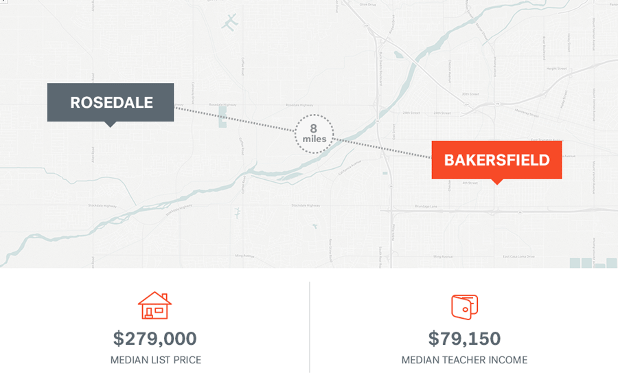 Teacher incomes and median home prices in Bakersfield, California