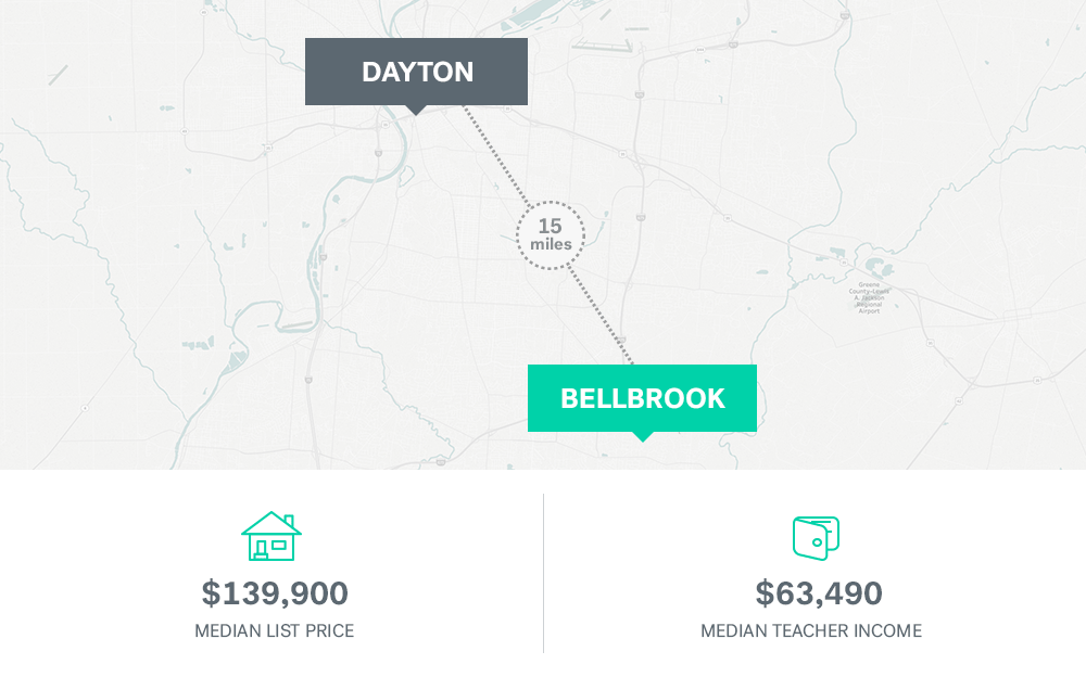 Teacher salaries and median homes price in Dayton, Ohio