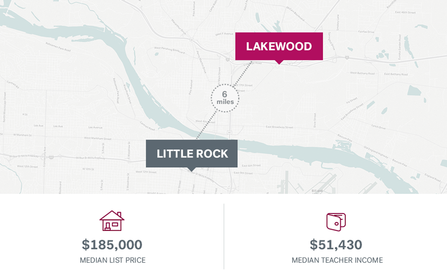 Teacher salaries and median home price in Little Rock, Arkansas