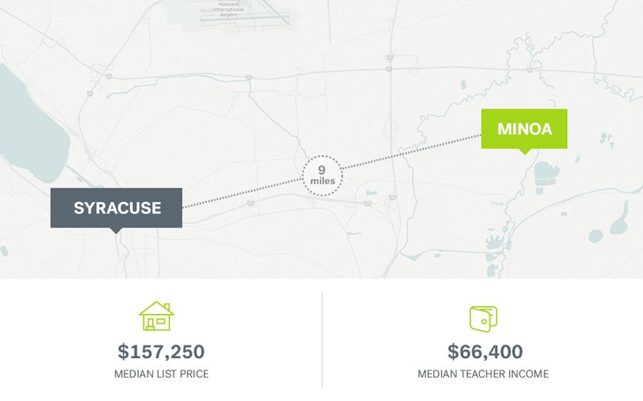 Teacher salaries and median home price in Syracruse, New York