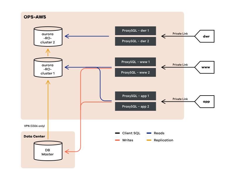 Migrating MySQL to AWS Aurora at Trulia - Trulia's Blog