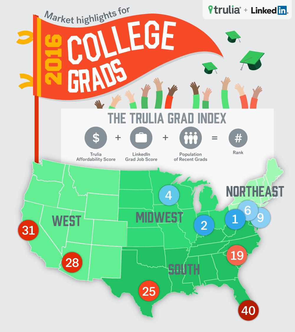 While The West Is Known For Its Healthy Economy, The East Is The Place To  Be For New College Grads. In Our Graduate Opportunity Index, We Mash Up  Trulia ...