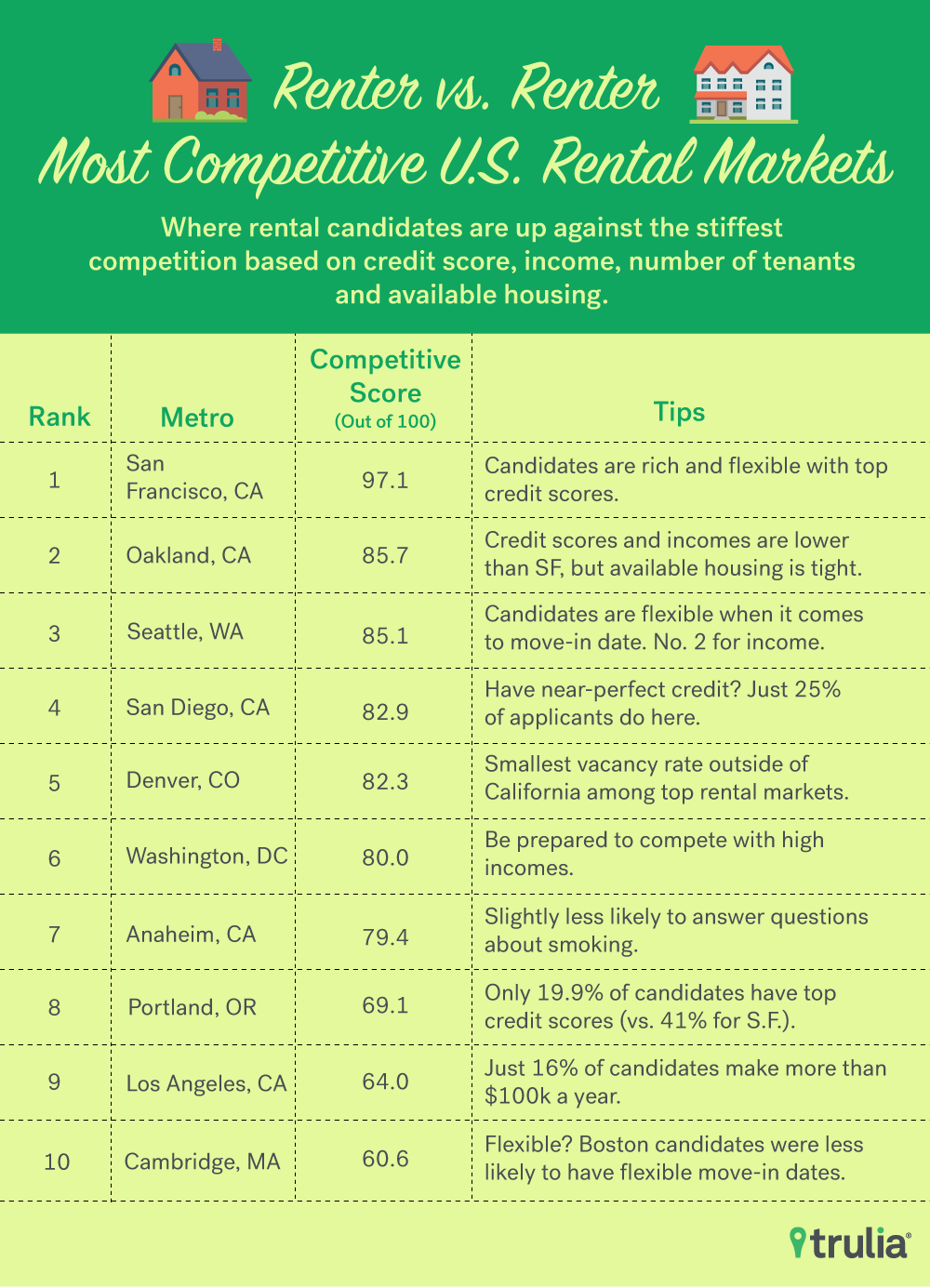 what landlords want trulia research