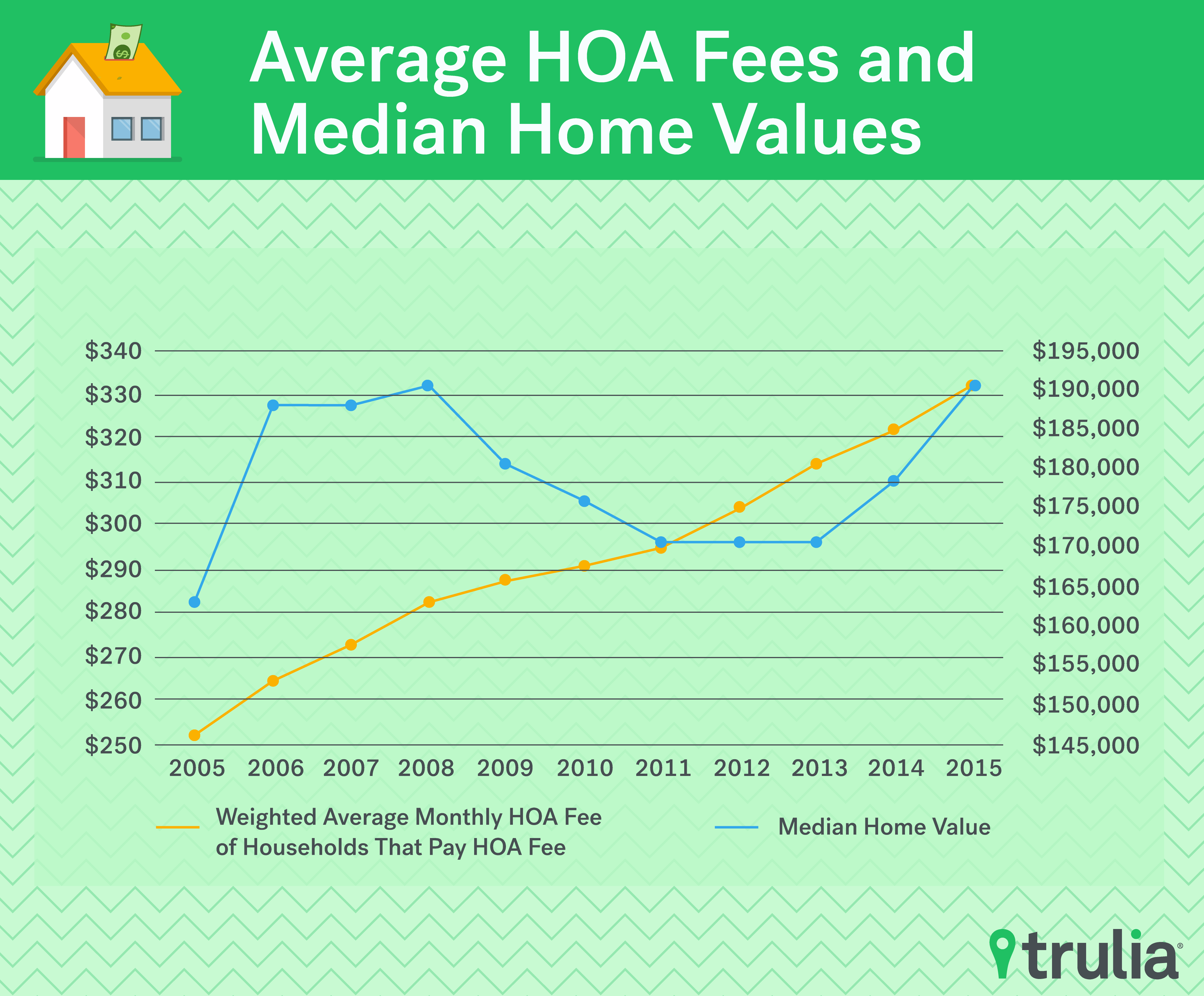 Attack of the Killer HOA Fees - Trulia Research