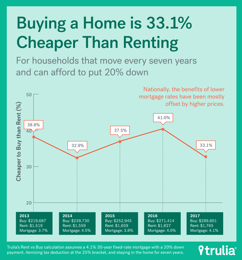 buying versus renting Buying a home costs less than renting over time buying is the cheaper alternative over the long term while your mortgage payment may initially be more than you'd pay in rent, you'll spend less over the life of the loan if you buy.