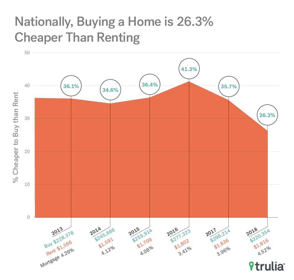 National Rent Vs. Buy Trend - Summer 2018