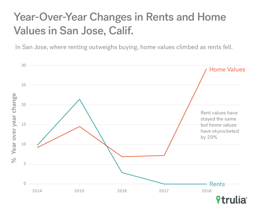 YoY Changes in Rents and Home Values - San Jose, CA