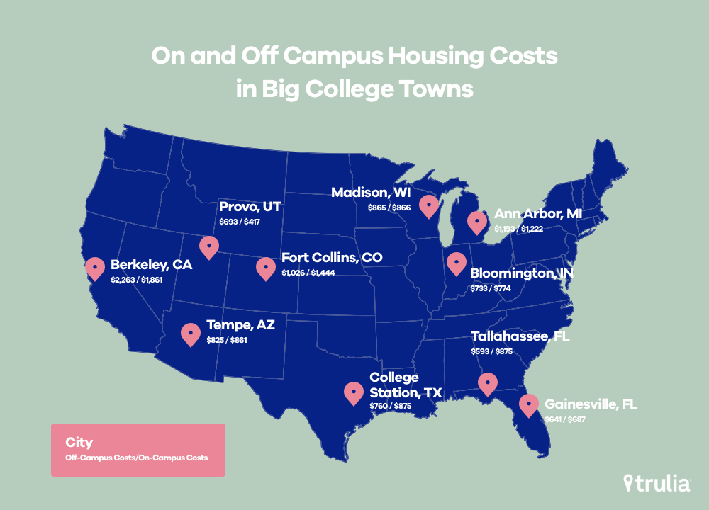 Top 10 College Towns Housing Costs