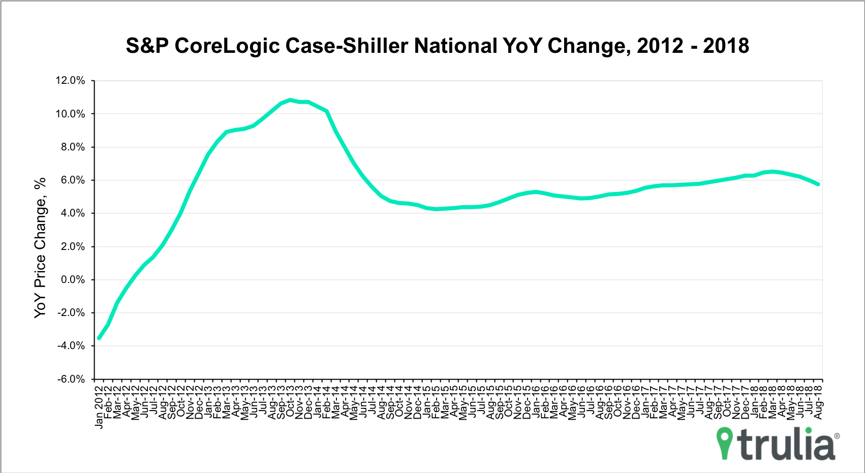 Case-Shiller-October2018