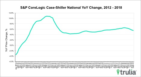 Case Shiller Sept 2018