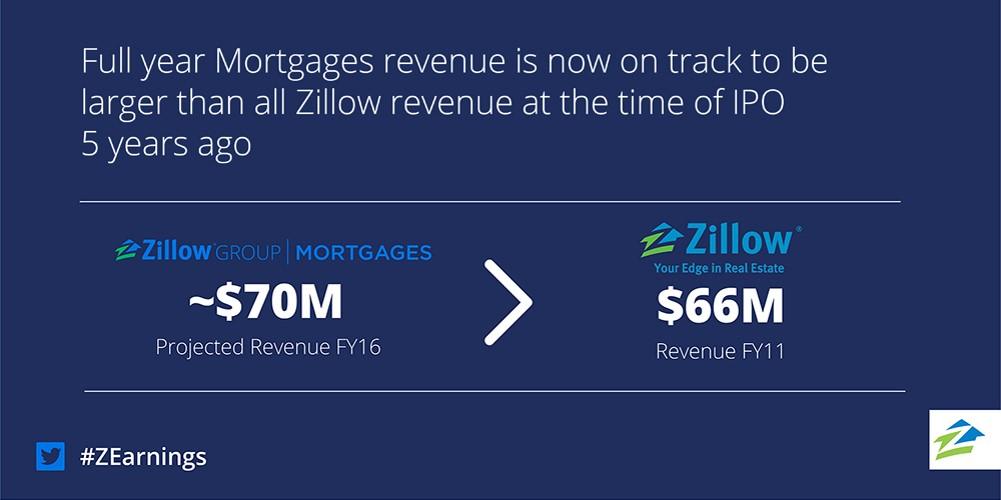 2Q16 Mortgage